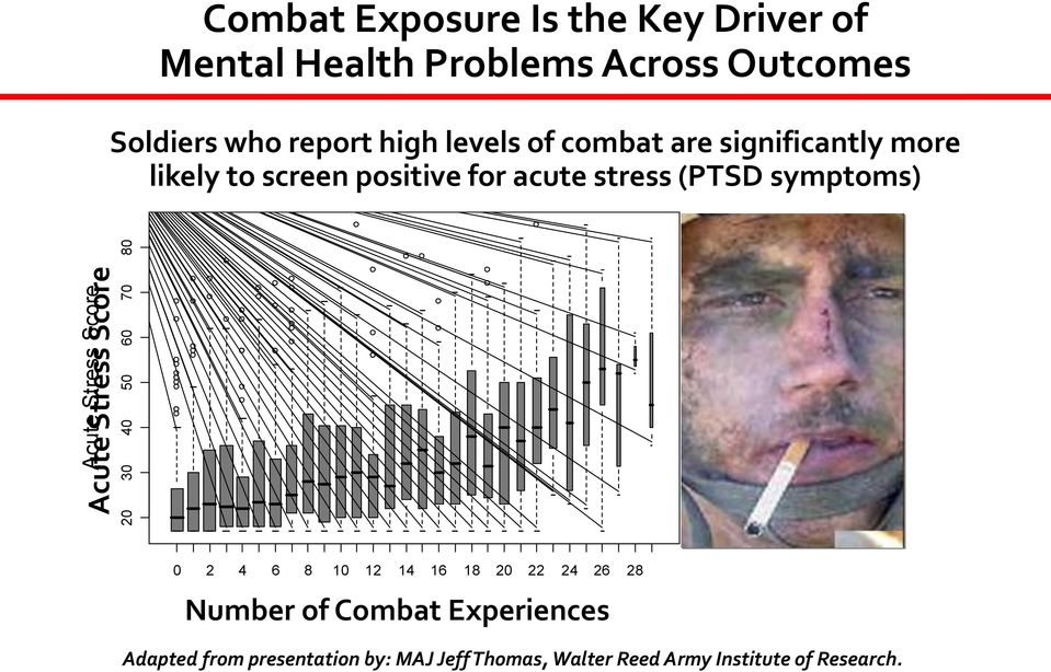 Stress Score 20 30 40 50 60 70 80 0 2 4 6 8 10 12 14 16 18 20 22 24 26 28 Number of Combat Experiences