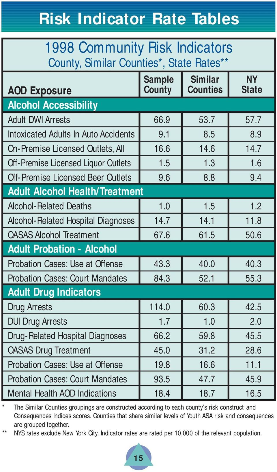 8 9.4 Adult Alcohol Health/Treatment Alcohol-Related Deaths 1.0 1.5 1.2 Alcohol-Related Hospital Diagnoses 14.7 14.1 11.8 OASAS Alcohol Treatment 67.6 61.5 50.