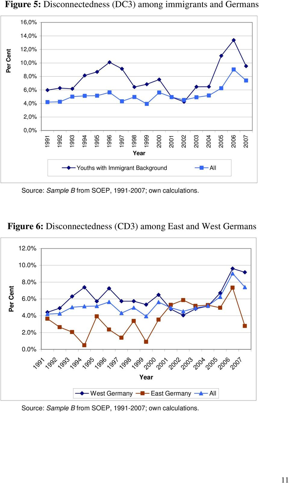calculations. Figure 6: Disconnectedness (CD3) among East and West Germans 12.0% 10.0% Per Cent 8.0% 6.0% 4.0% 2.0% 0.