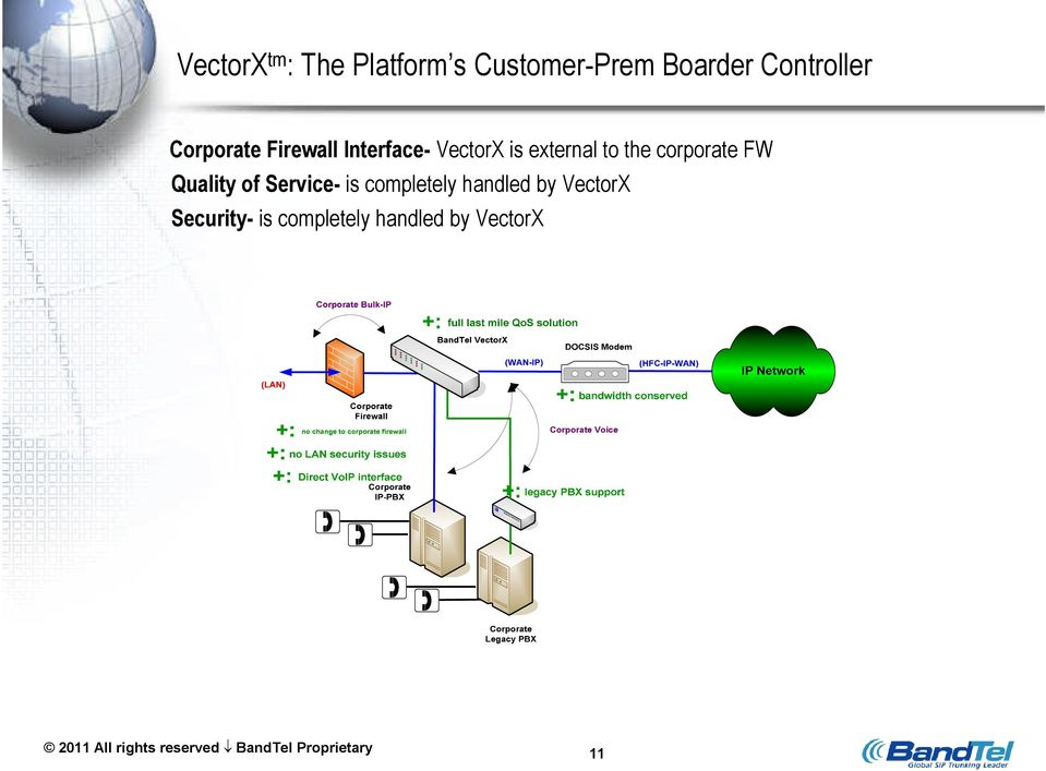 FW Quality of Service- is completely handled by VectorX Security- is
