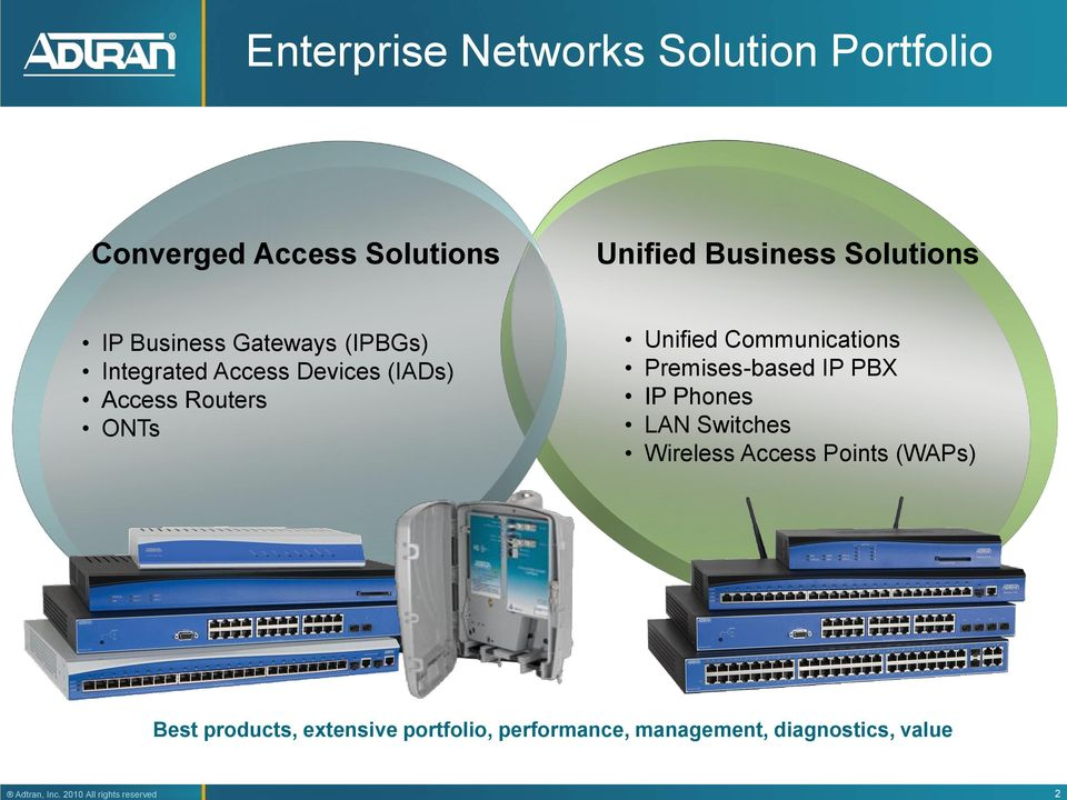 ONTs Unified Communications Premises-based IP PBX IP Phones LAN Switches Wireless Access