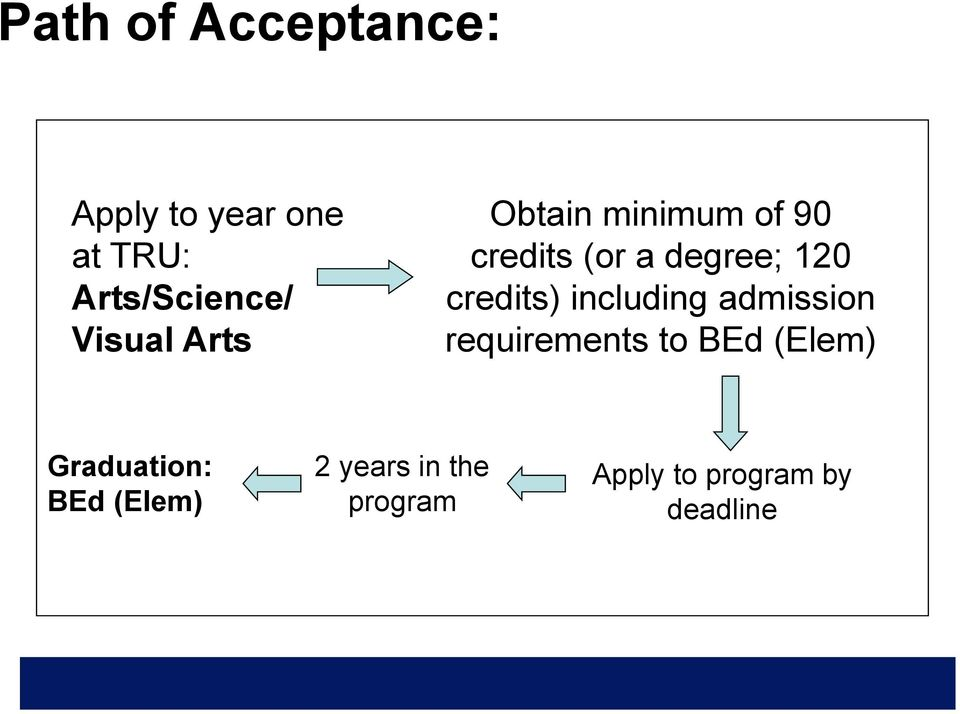 credits) including admission requirements to BEd (Elem)