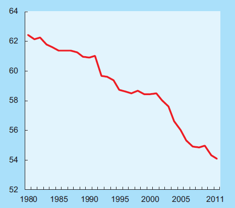 Share of world labour income in world gross output
