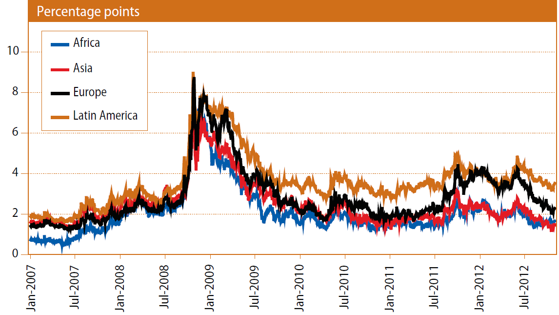 Daily yield spreads on emerging market