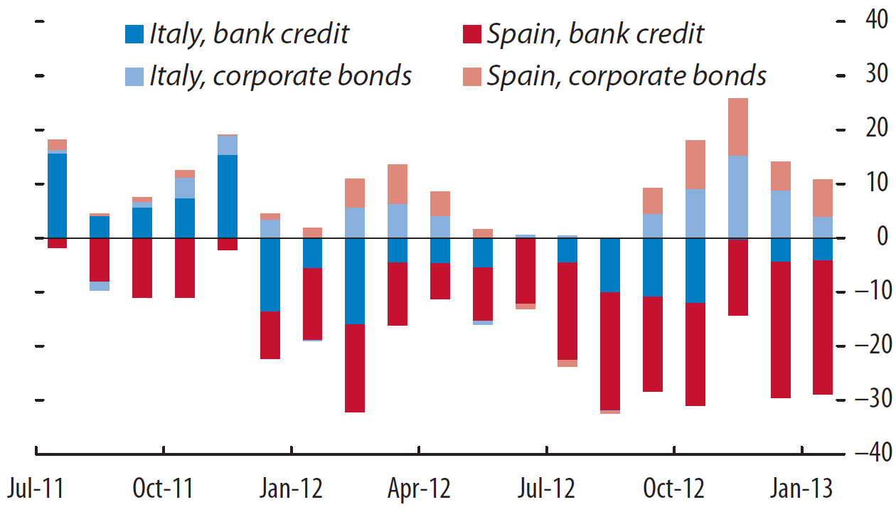 Italy and Spain: Nonfinancial Firms Change in Bank Credit and Net Bond