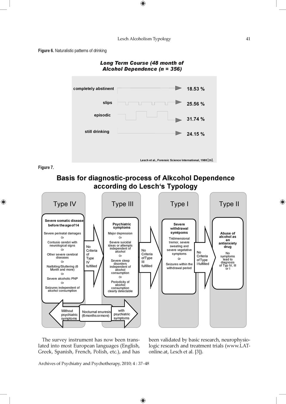 Basis for diagnostic-process of Alkcohol Dependence according do Lesch s Typology Type IV Type III Type I Type II Severe somatic disease before the ageof14 Severe perinatal damages Contusio cerebri