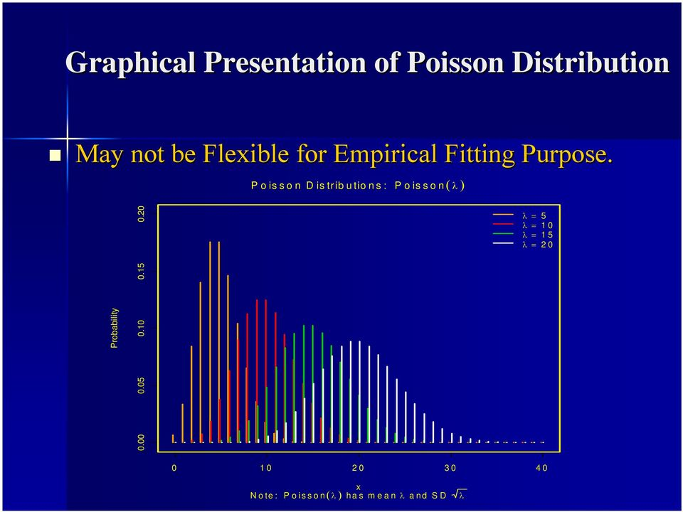 Poisson Distributions: Poisson( λ ) Probability 0.00 0.05 0.