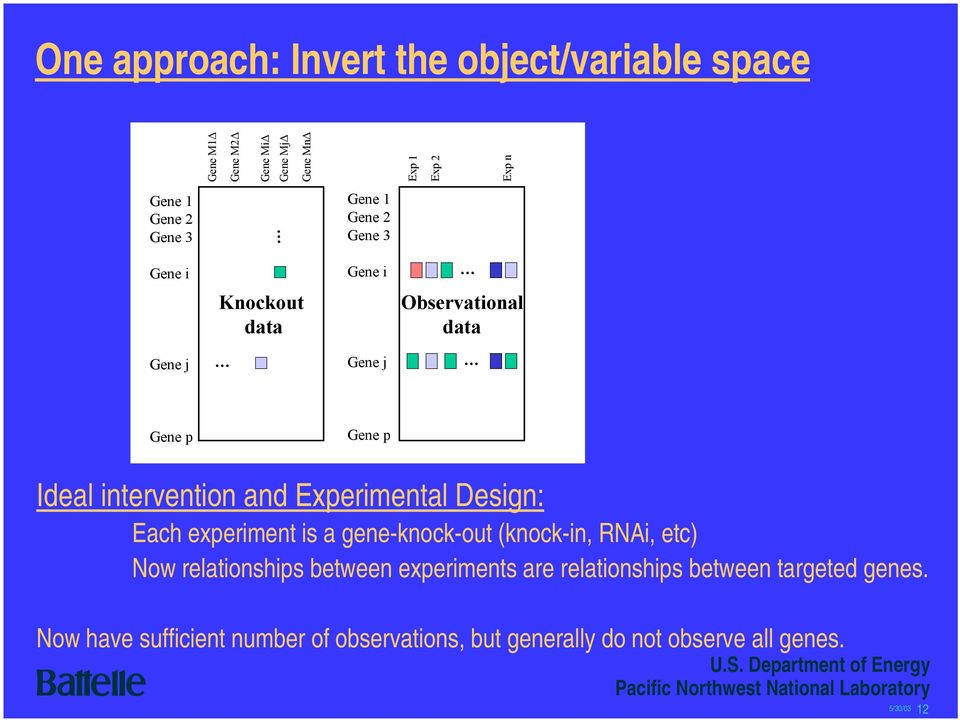 Experimental Design: Each experiment is a gene-knock-out (knock-in, RNAi, etc) Now relationships between experiments are