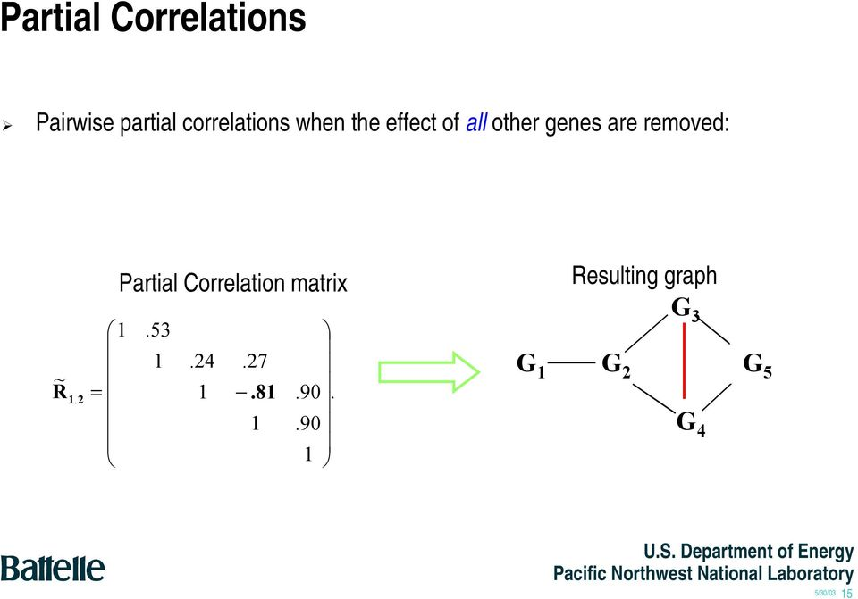 are removed: Partial Correlation matrix