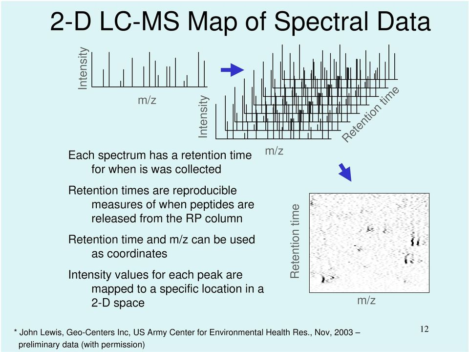 used as coordinates Intensity values for each peak are mapped to a specific location in a 2-D space m/z Retention time