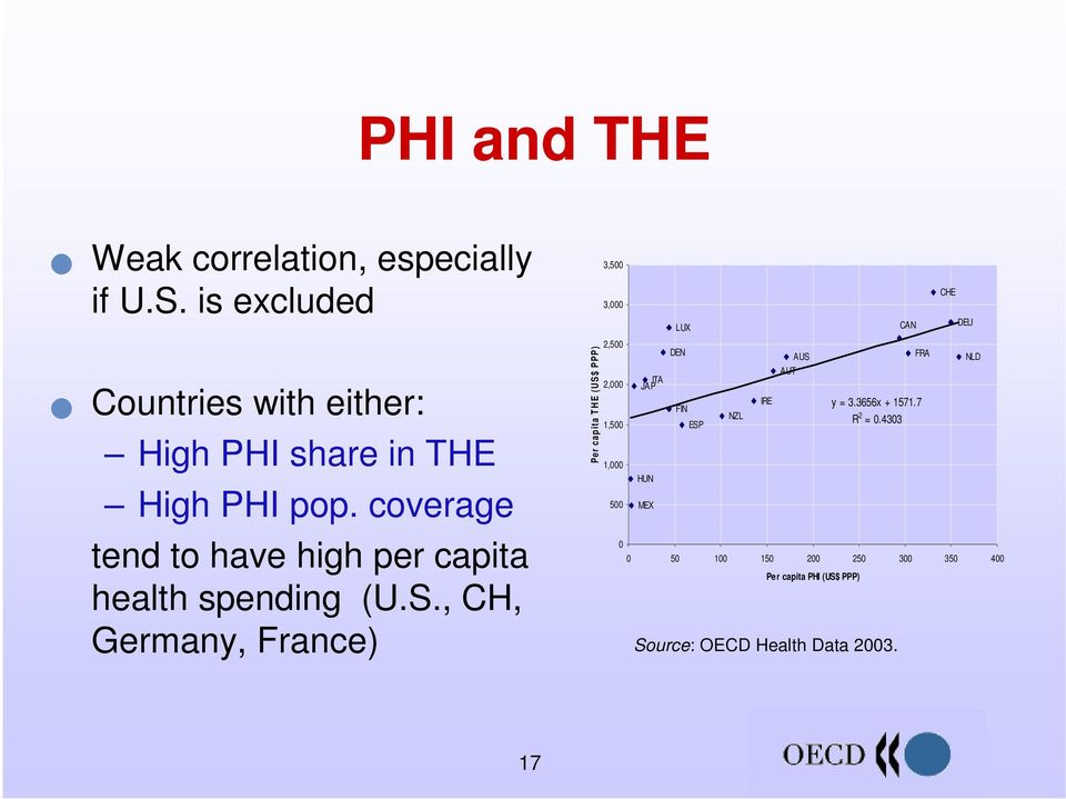 coverage tend to have high per capita health spending (U.S.