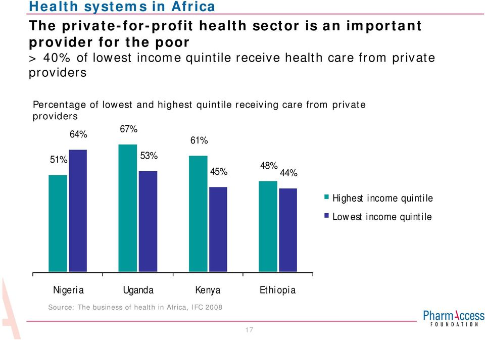 highest quintile receiving care from private providers 67% 64% 61% 51% 53% 48% 45% 44% Highest income