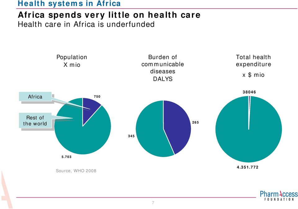 diseases DALYS Total health expenditure x $ mio Africa Africa 750 38046