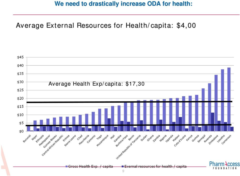 Resources for Health/capita: