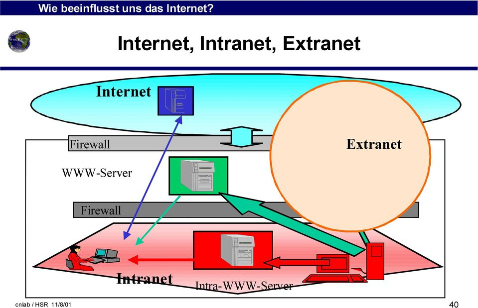 WWW-Server Firewall Intranet