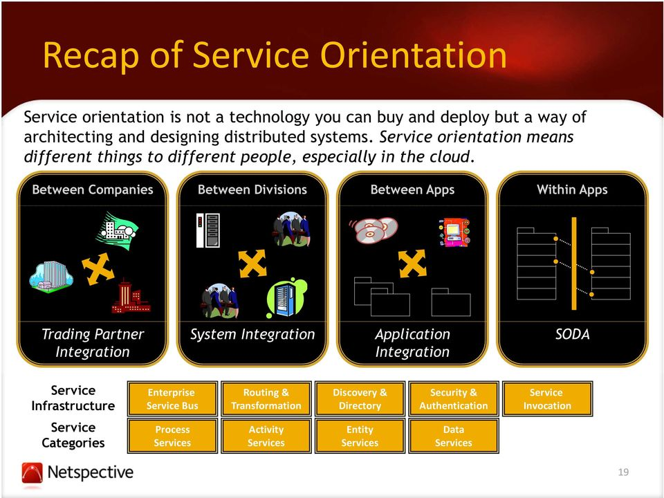 Between Companies Between Divisions Between Apps Within Apps Trading Partner Integration System Integration Application Integration SODA Service
