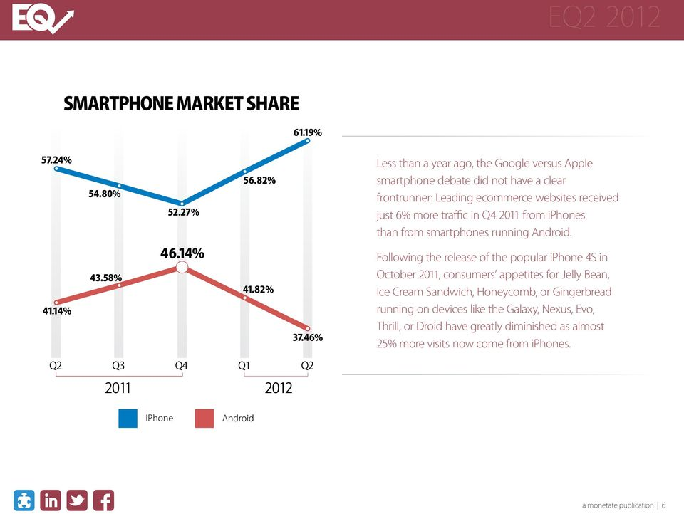 Following the release of the popular iphone 4S in October 2011, consumers appetites for Jelly Bean, Ice Cream Sandwich, Honeycomb,