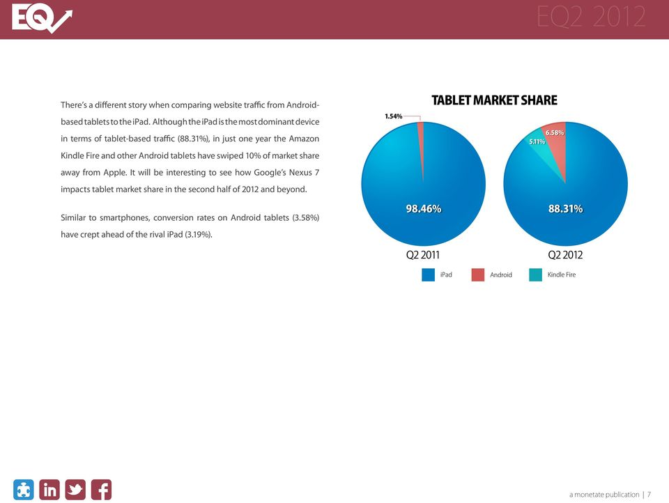31%), in just one year the Amazon Kindle Fire and other Android tablets have swiped 10% of market share away from Apple.