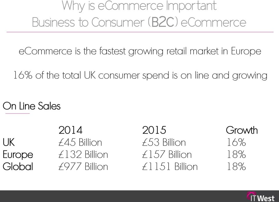 spend is on line and growing On Line Sales 2014 2015 Growth UK 45 Billion 53