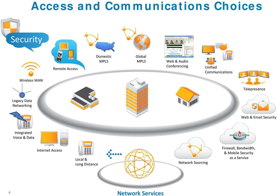 Networking Web & Email Security Integrated Voice & Data Internet Access Local & Long