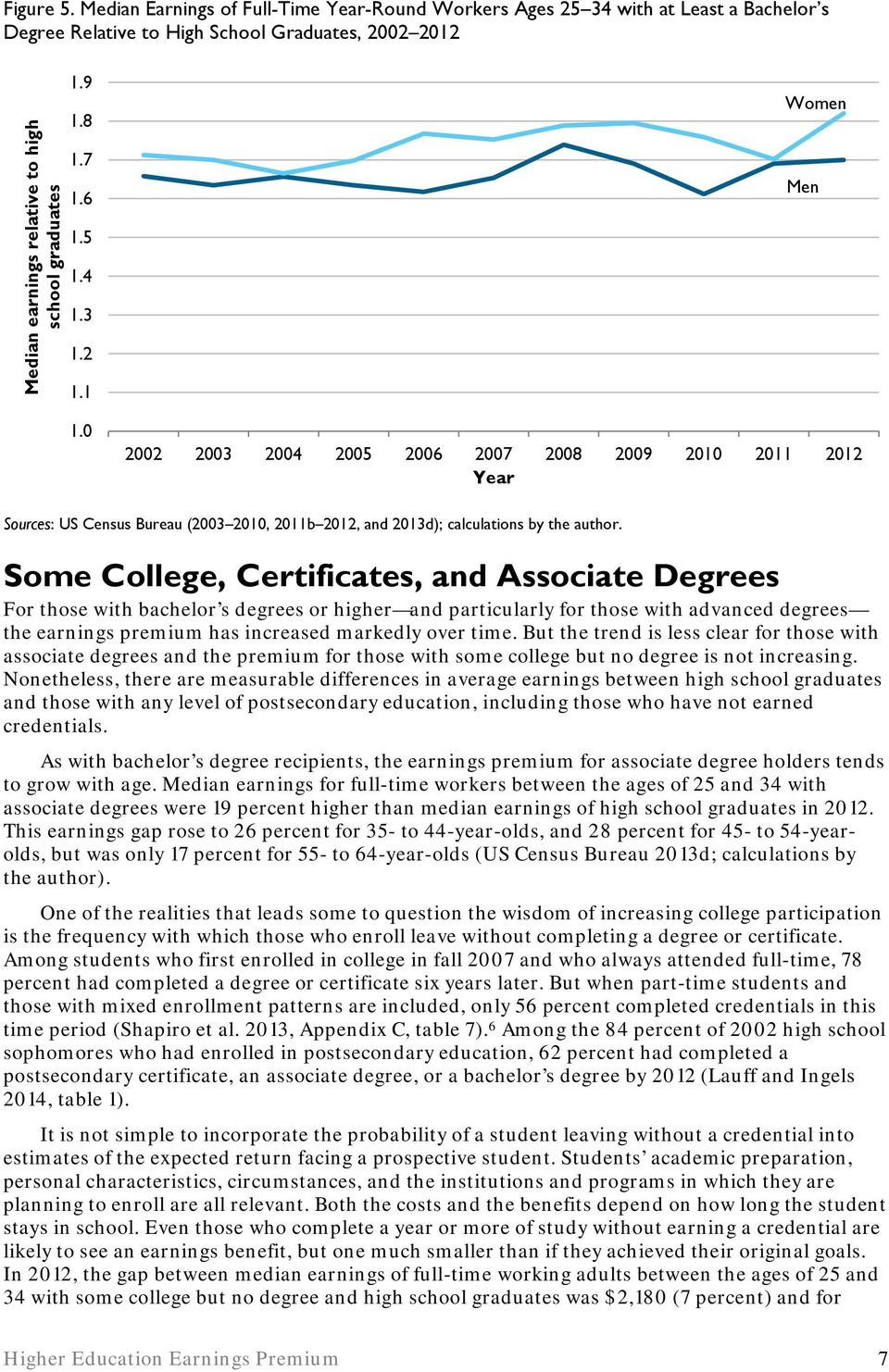 Some College, Certificates, and Associate Degrees For those with bachelor s degrees or higher and particularly for those with advanced degrees the earnings premium has increased markedly over time.