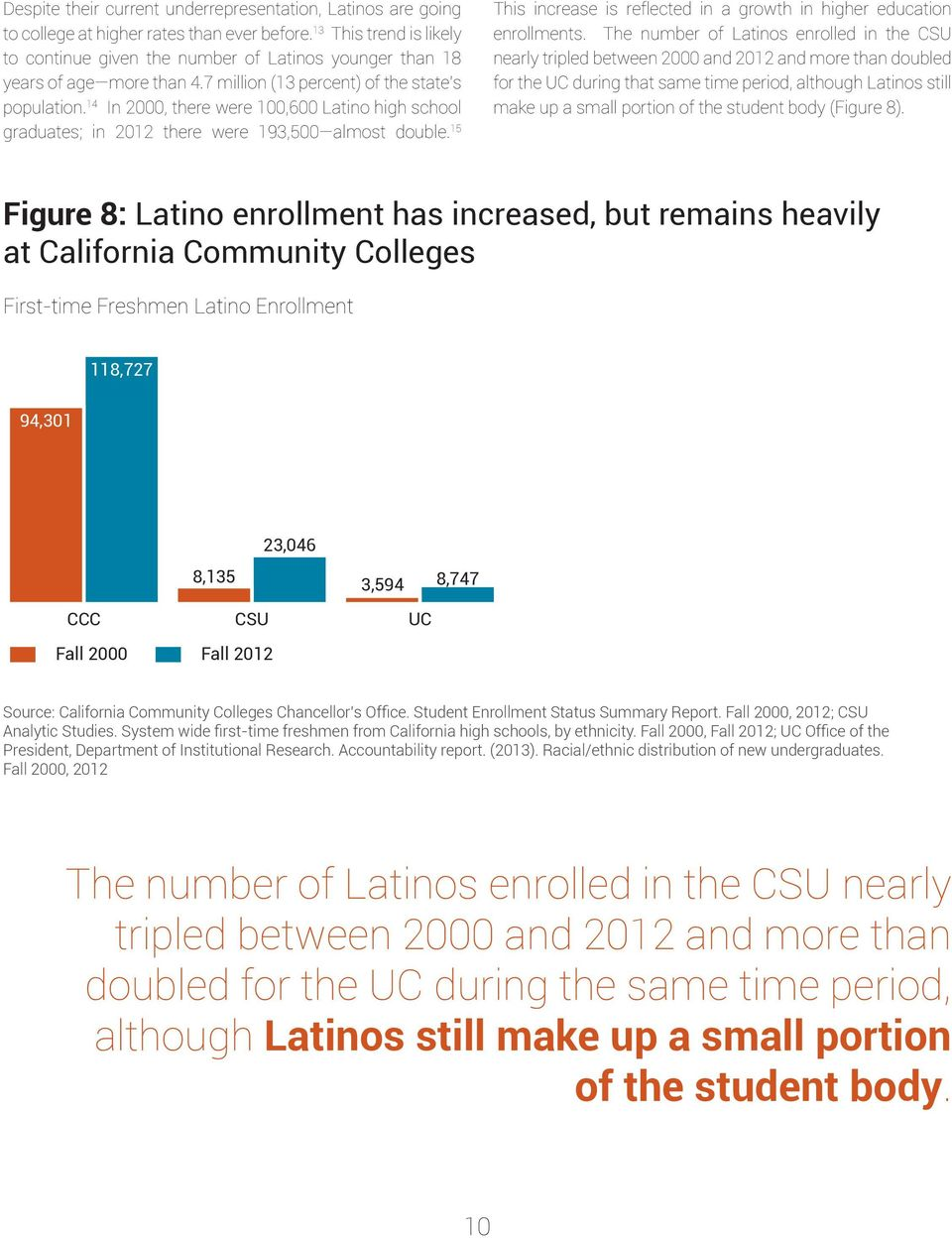 14 In 2000, there were 100,600 Latino high school graduates; in 2012 there were 193,500 almost double. 15 This increase is reflected in a growth in higher education enrollments.