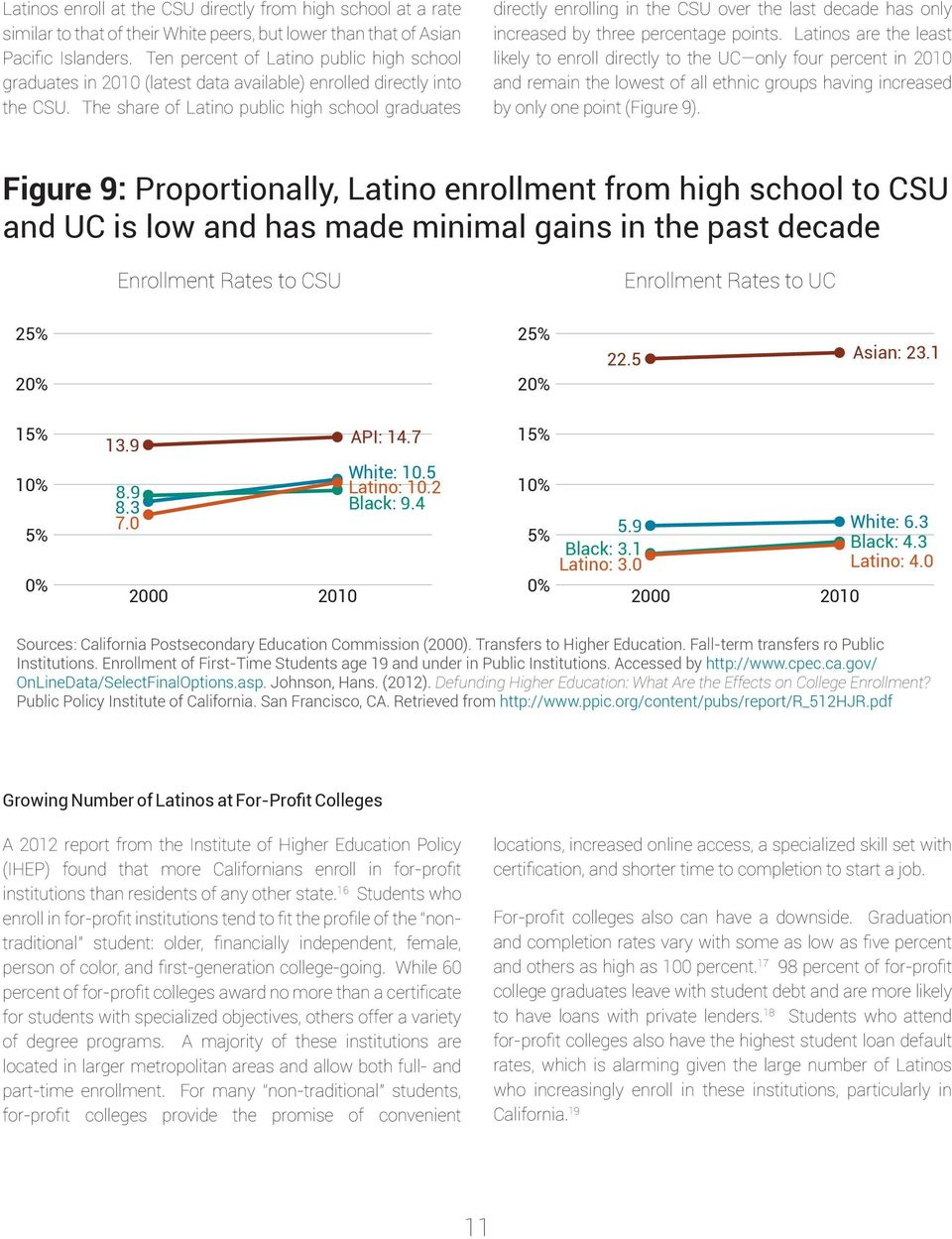 The share of Latino public high school graduates directly enrolling in the CSU over the last decade has only increased by three percentage points.