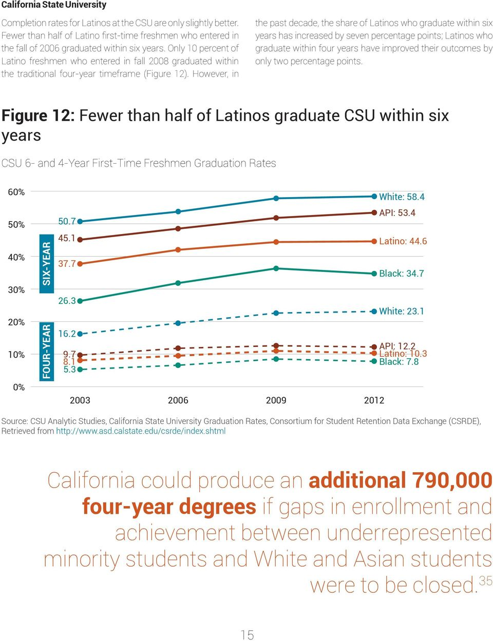 However, in the past decade, the share of Latinos who graduate within six years has increased by seven percentage points; Latinos who graduate within four years have improved their outcomes by only