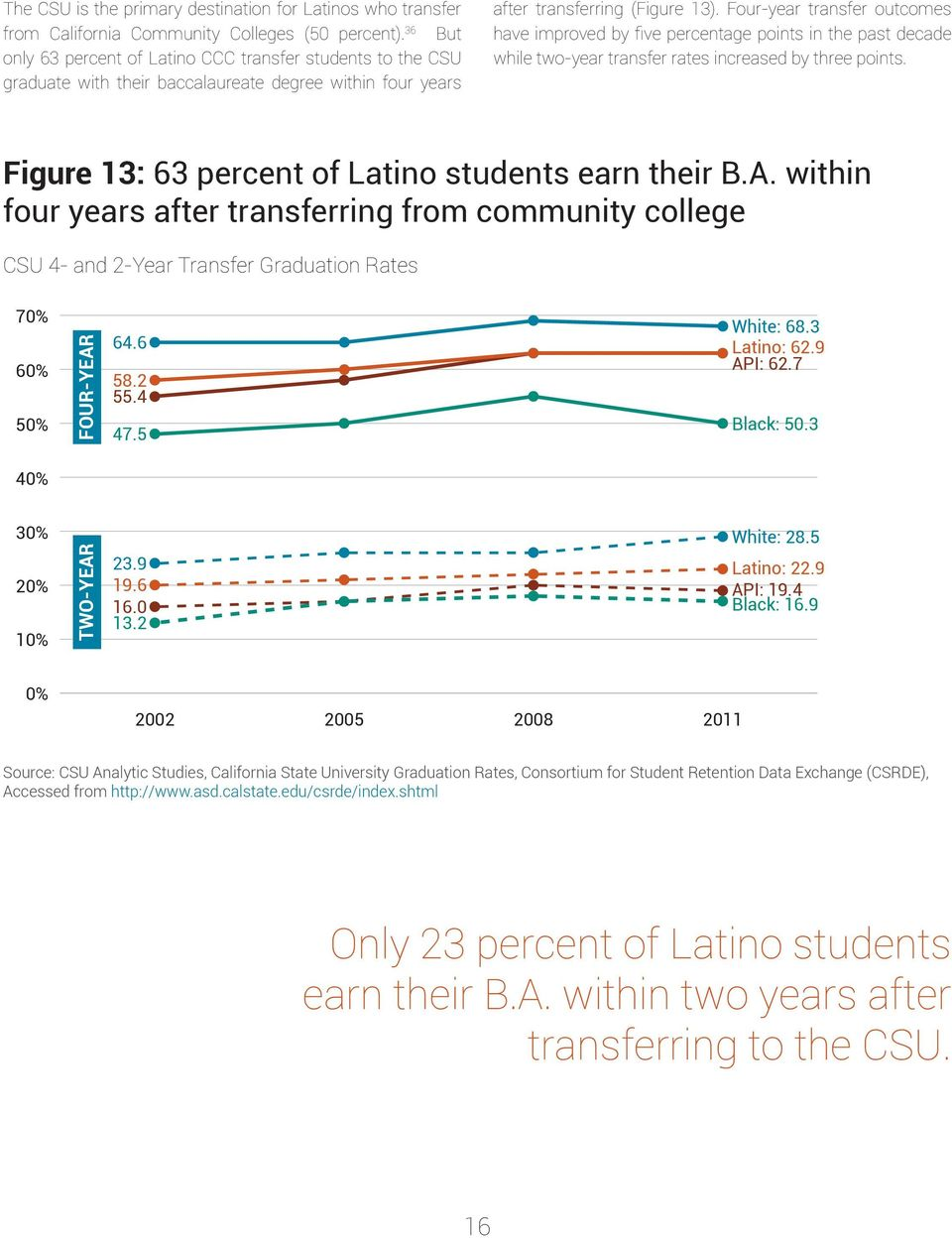 Four-year transfer outcomes have improved by five percentage points in the past decade while two-year transfer rates increased by three points. Figure 13: 63 percent of Latino students earn their B.A.