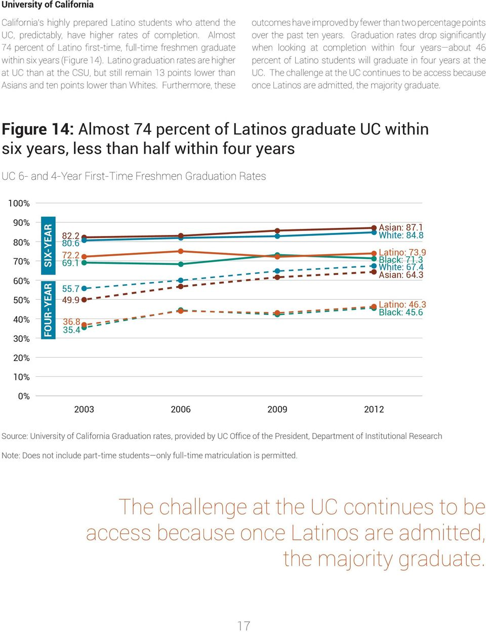 Latino graduation rates are higher at UC than at the CSU, but still remain 13 points lower than Asians and ten points lower than Whites.