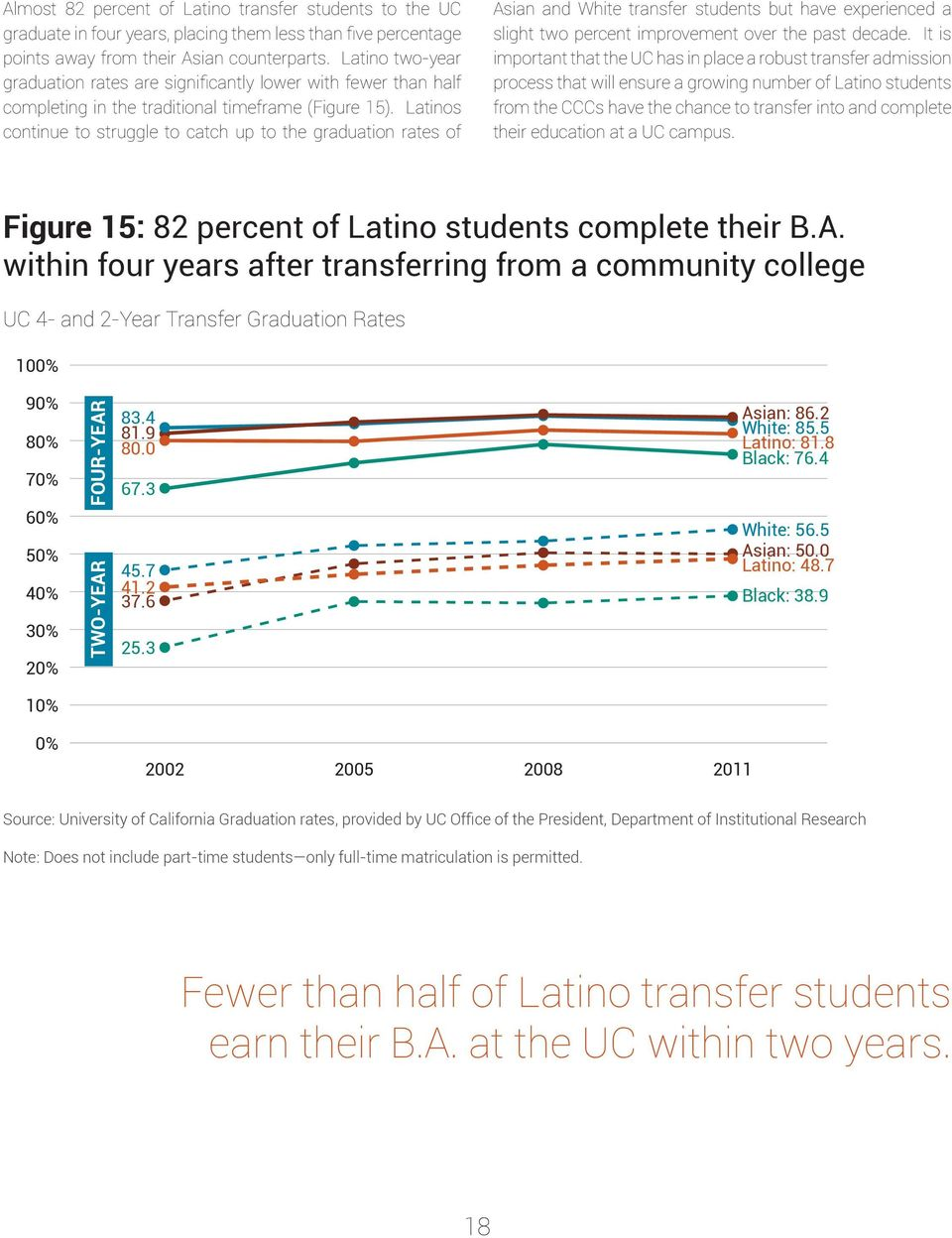 Latinos continue to struggle to catch up to the graduation rates of Asian and White transfer students but have experienced a slight two percent improvement over the past decade.
