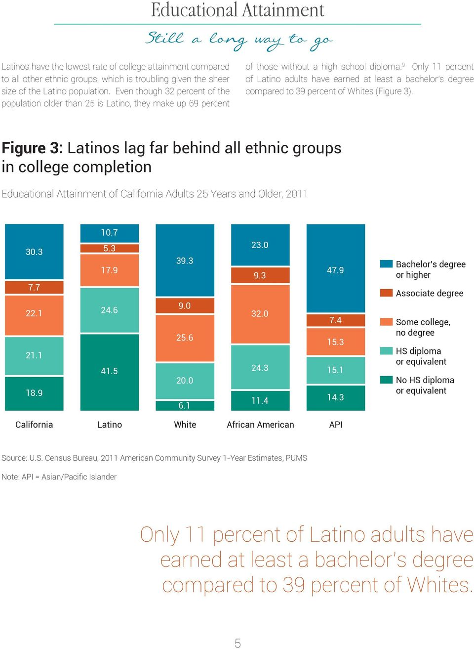 9 Only 11 percent of Latino adults have earned at least a bachelor s degree compared to 39 percent of Whites (Figure 3).
