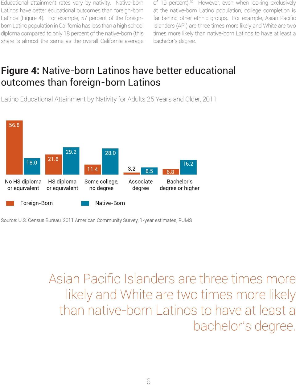 overall California average of 19 percent). 10 However, even when looking exclusively at the native-born Latino population, college completion is far behind other ethnic groups.