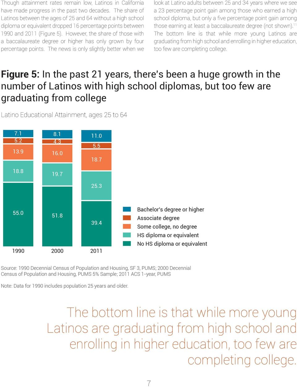 However, the share of those with a baccalaureate degree or higher has only grown by four percentage points.