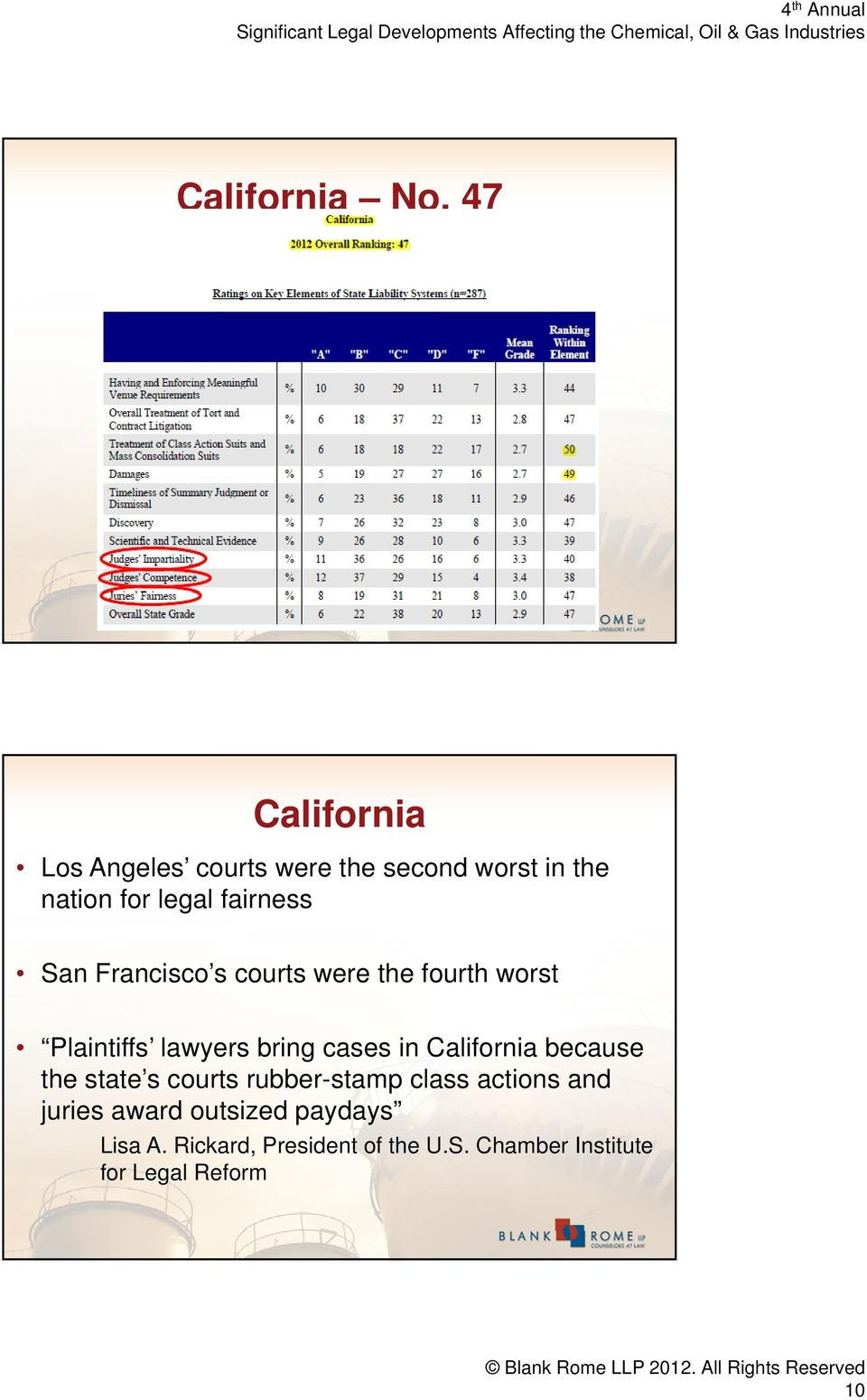 San Francisco s courts were the fourth worst Plaintiffs lawyers bring cases in California