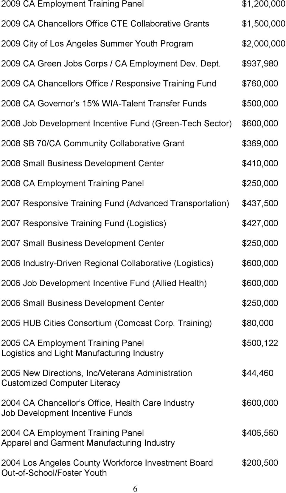 $937,980 2009 CA Chancellors Office / Responsive Training Fund $760,000 2008 CA Governor s 15% WIA-Talent Transfer Funds $500,000 2008 Job Development Incentive Fund (Green-Tech Sector) $600,000 2008