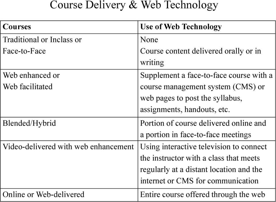 (CMS) or web pages to post the syllabus, assignments, handouts, etc.