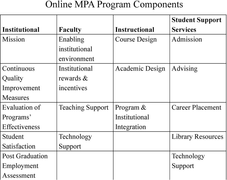 Programs Effectiveness Student Satisfaction Post Graduation Employment Assessment Teaching Support Technology Support