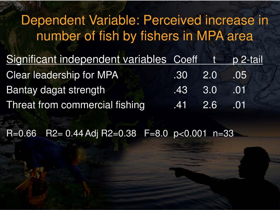 leadership for MPA.30 2.0.05 Bantay dagat strength.43 3.0.01 Threat from commercial fishing.