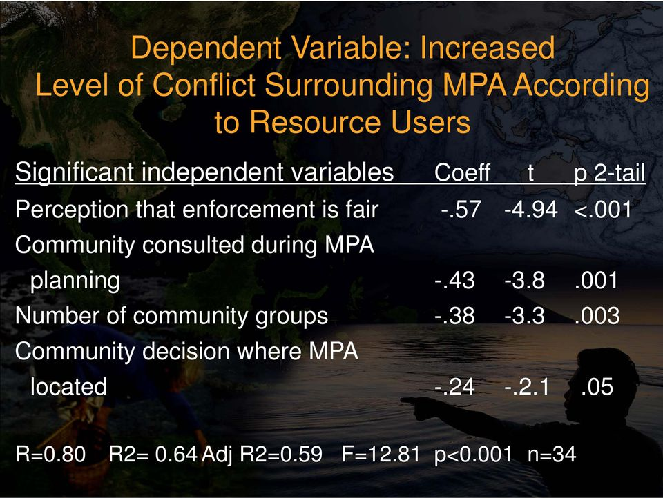 94 <.001 Community consulted during MPA planning -.43-3.8.001 Number of community groups -.38-3.3.003 Community decision where MPA located -.