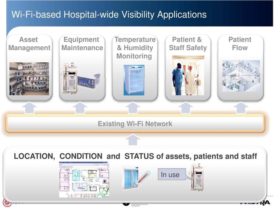 Staff Safety Patient Flow Existing Wi-Fi Network LOCATION