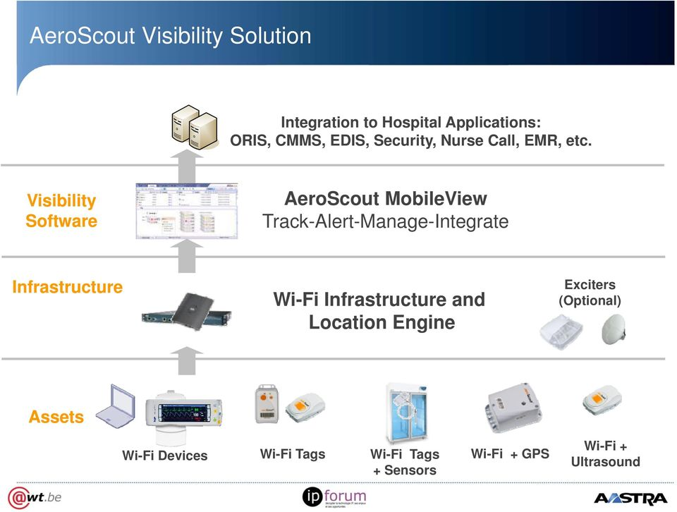 Visibility Software AeroScout MobileView Track-Alert-Manage-Integrate Infrastructure