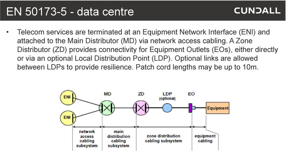 A Zone Distributor (ZD) provides connectivity for Equipment Outlets (EOs), either directly or via an