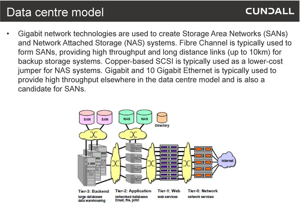 Fibre Channel is typically used to form SANs, providing high throughput and long distance links (up to 10km) for backup