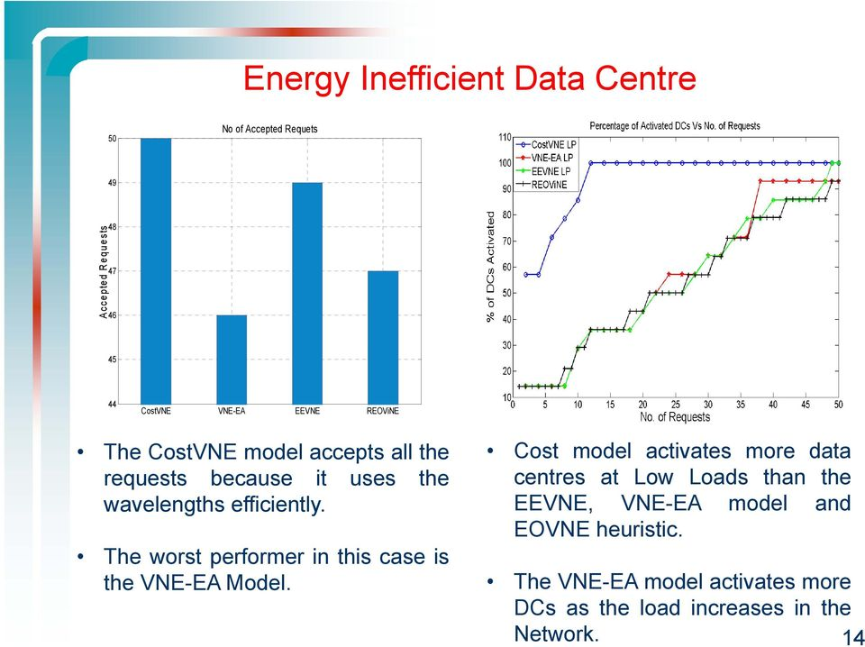 The worst performer in this case is the VNE-EA Model.