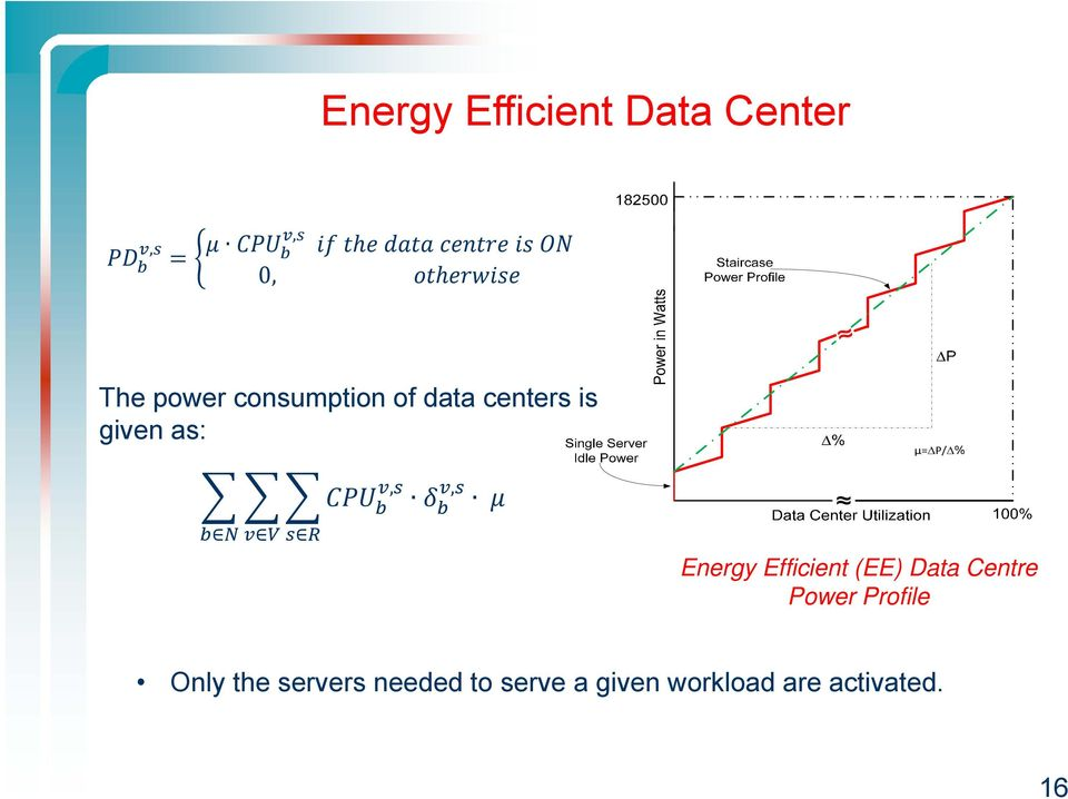Efficient (EE) Data Centre Power Profile Only the