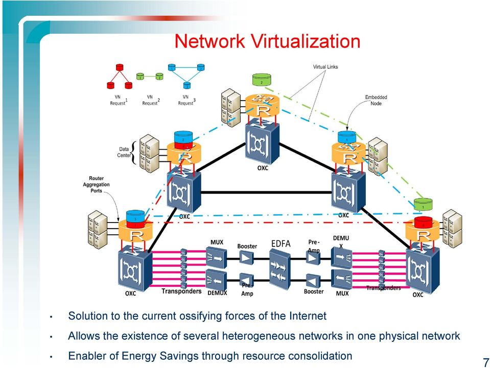 of several heterogeneous networks in one physical