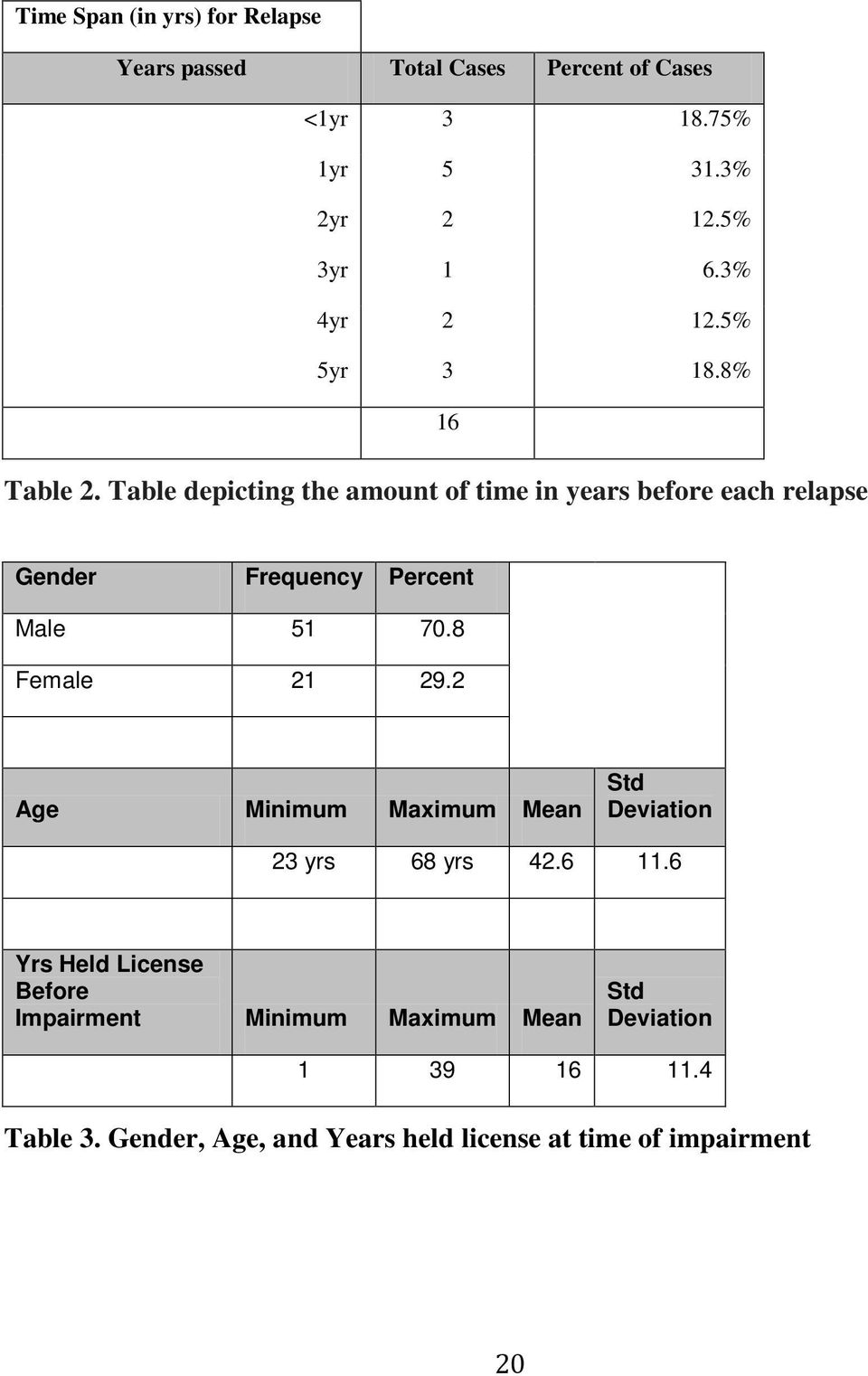 Table depicting the amount of time in years before each relapse Gender Frequency Percent Male 51 70.8 Female 21 29.