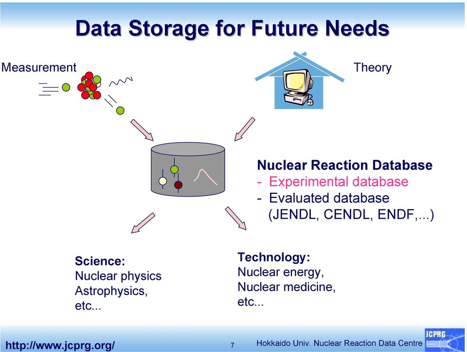 ..) Science: Nuclear physics Astrophysics, etc.