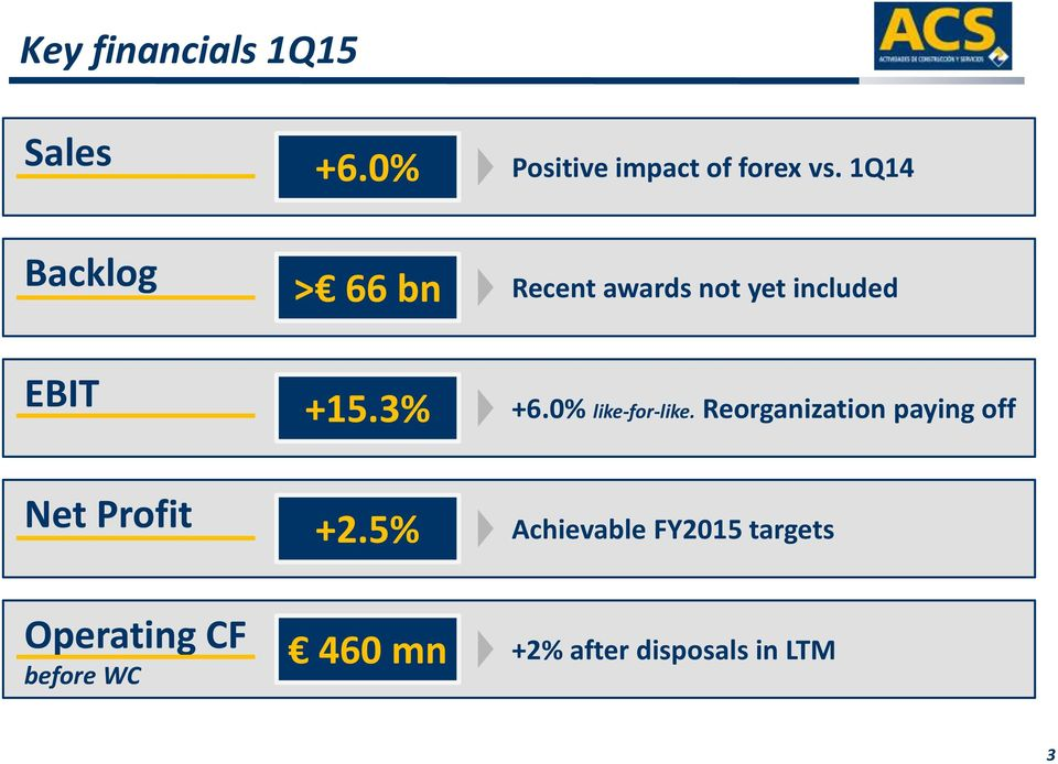 1Q14 > 66 bn Recent awards not yet included +15.3% +6.